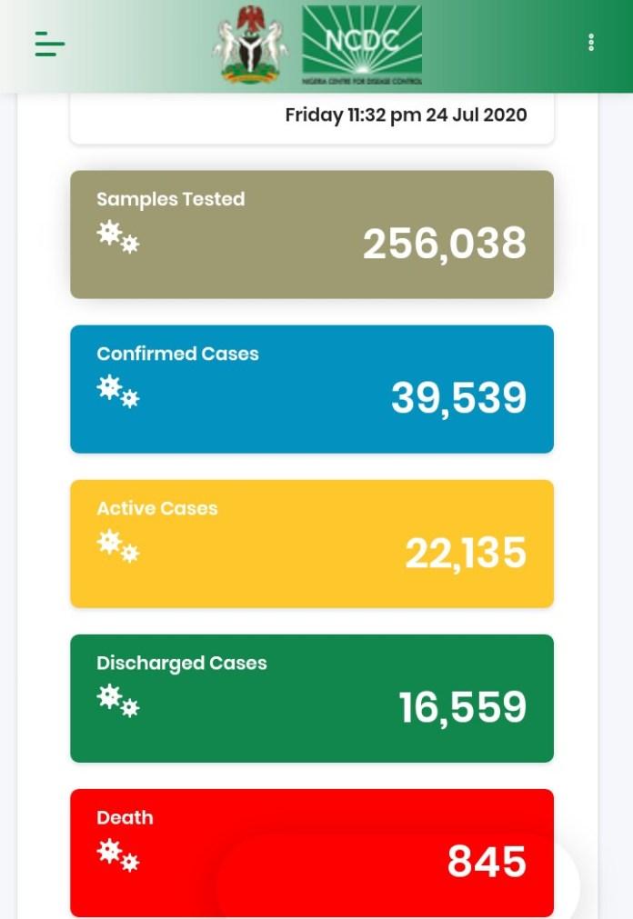 Nigeria Records 591 New COVID-19 Cases