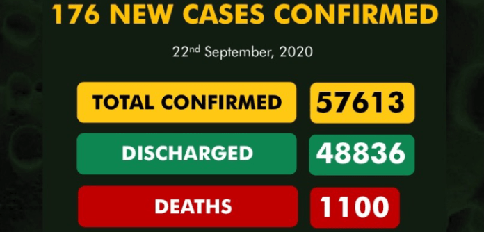 NCDC confirms 176 new cases of COVID-19