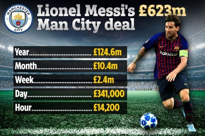 Messi Agrees A Record 623Million Euros Deal To Join Man City