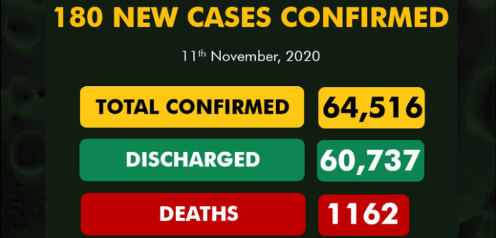 180 New Covid-19 Cases, 404 Discharged And 2 Deaths