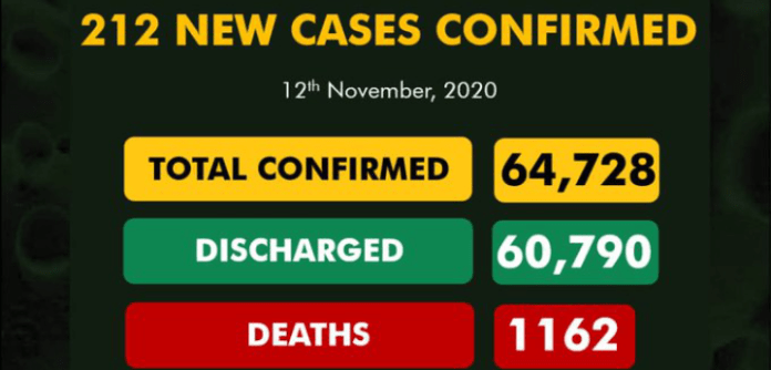 Nigeria Records 212 New Covid-19 Cases With 53 Discharged