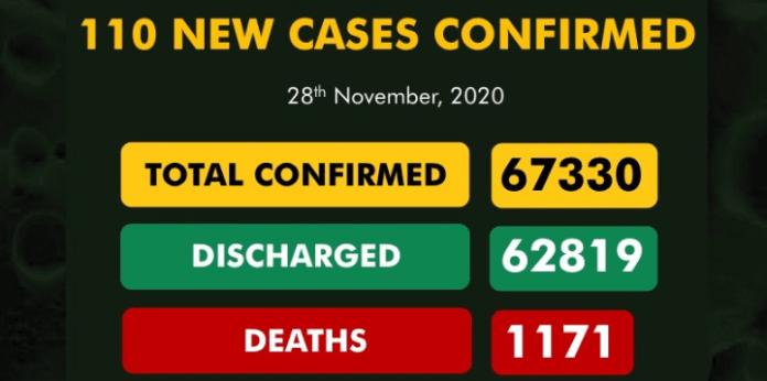 Nigeria Records 110 New COVID-19 Cases