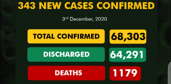 343 New COVID-19 Cases