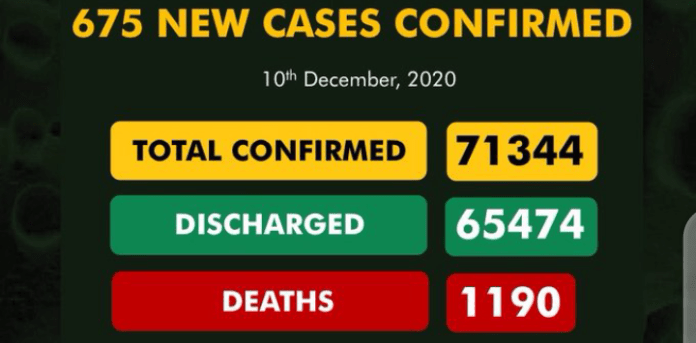 Nigeria Records 675 New COVID-19 Cases, 6 Deaths