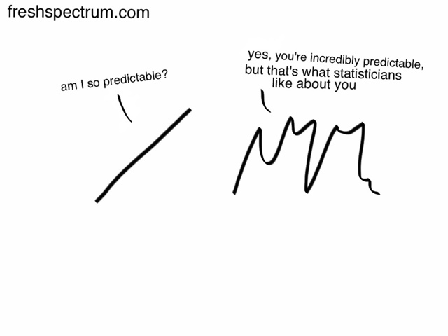 Fresh Spectrum cartoon where a squiggly line tells a straight line that their predictability makes them appealing to statisticians