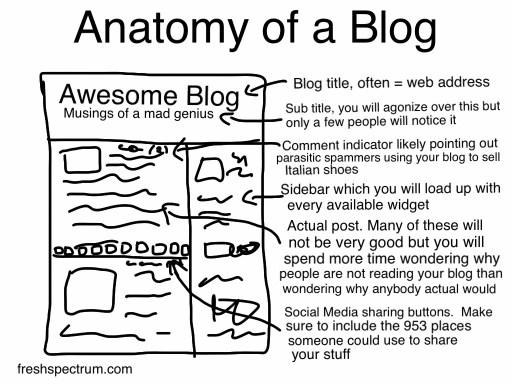 Anatomy of a Blog