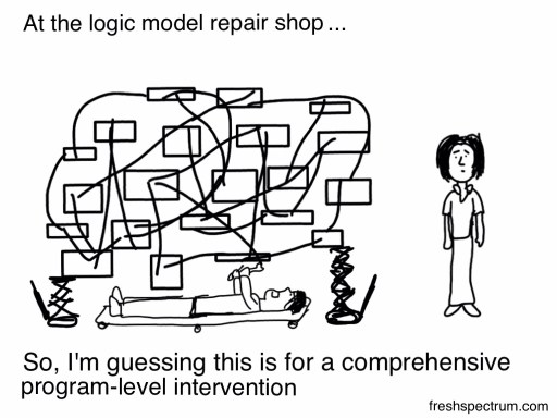 Comprehensive Logic Model Cartoon by Chris Lysy