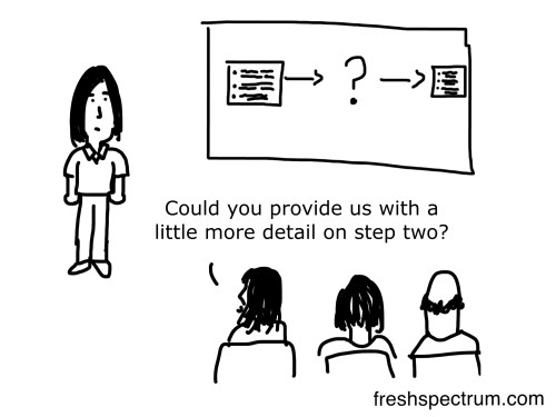 Logic Model Cartoon by Chris Lysy