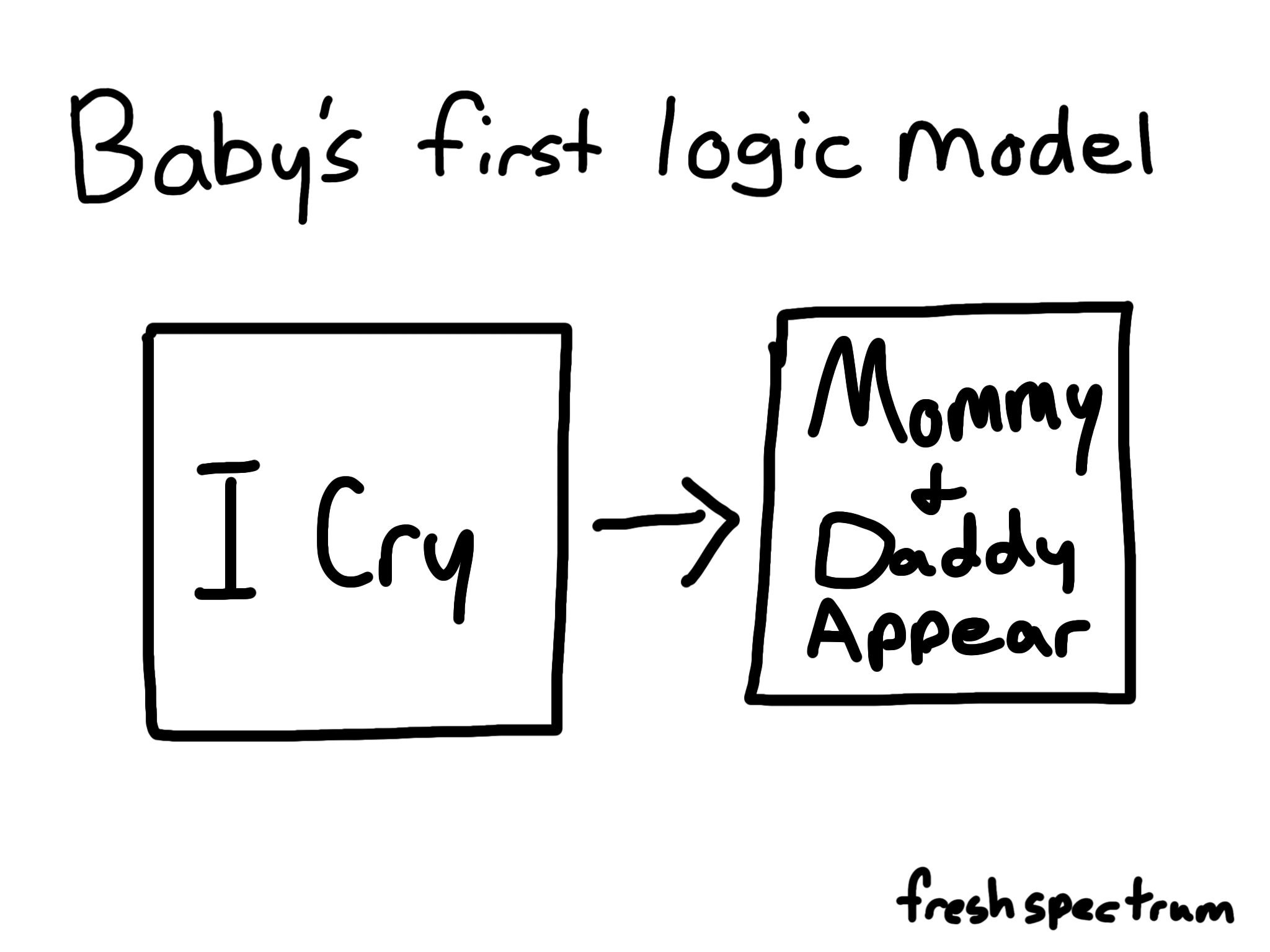 Baby S First Logic Model