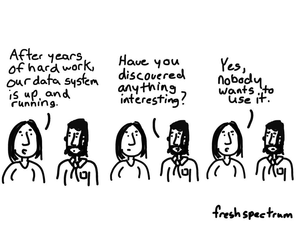 Cartoon - After years of hard work our data system is up and running...Have you discovered anything interesting?  Yes nobody wants to use it.