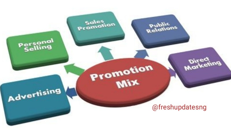 Promotion : The Role In Marketing Mix