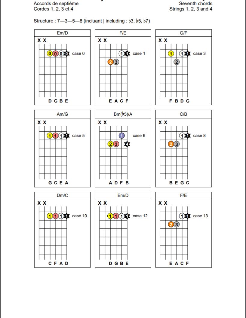 Accords de septième (7-3-5-8) sur les cordes 1, 2, 3 et 4 de la guitare