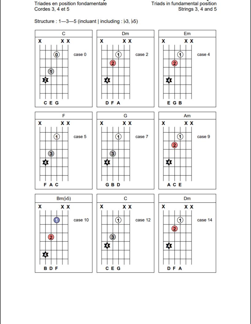 Triades en position fondamentale (1-3-5) sur les cordes 3, 4 et 5 de la guitare