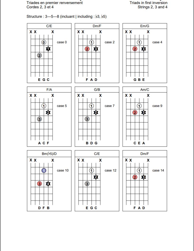 Triades en position de premier renversement (3-5-8) sur les cordes 2, 3 et 4 de la guitare