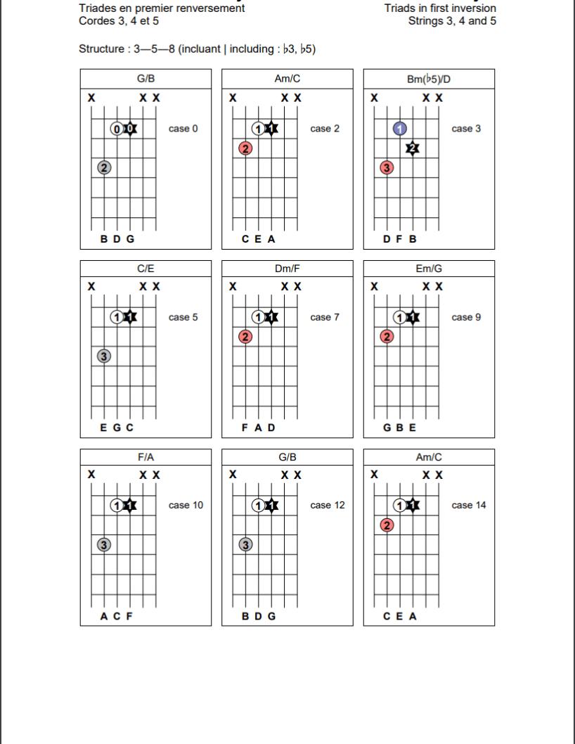 Triades en position de premier renversement (3-5-8) sur les cordes 3, 4 et 5 de la guitare