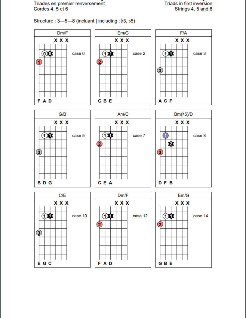 Triades en position de premier renversement (3-5-8) sur les cordes 4, 5 et 6 de la guitare