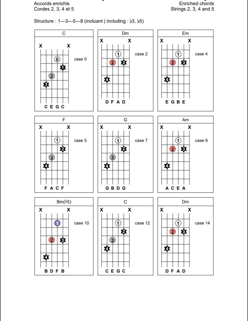 Accords enrichis (1-3-5-8) sur les cordes 2, 3, 4 et 5 de la guitare
