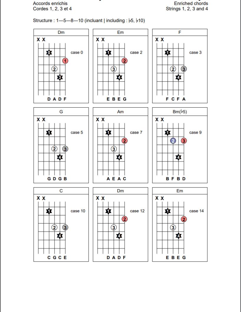 Accords enrichis (1-5-8-10) sur les cordes 1, 2, 3 et 4 de la guitare