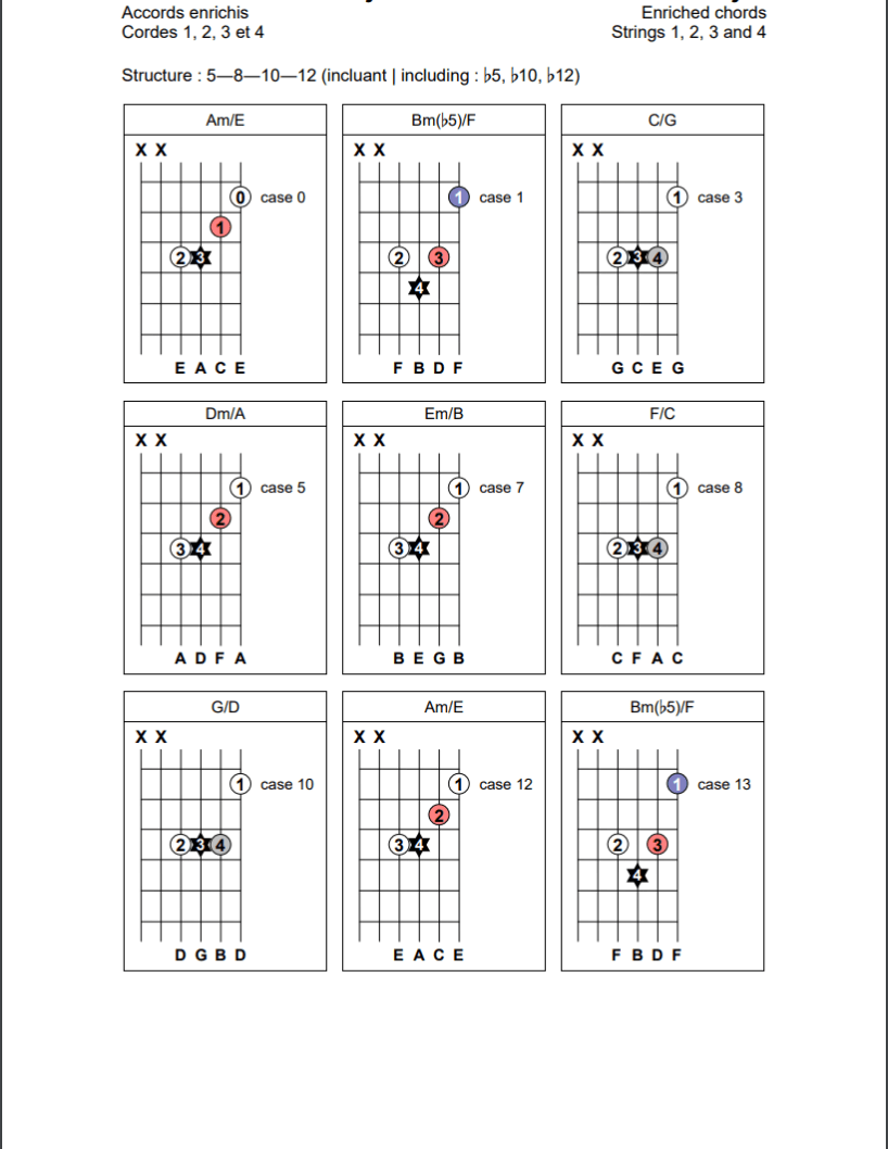 Accords enrichis (5-8-10-12) sur les cordes 1, 2, 3, et 4 de la guitare