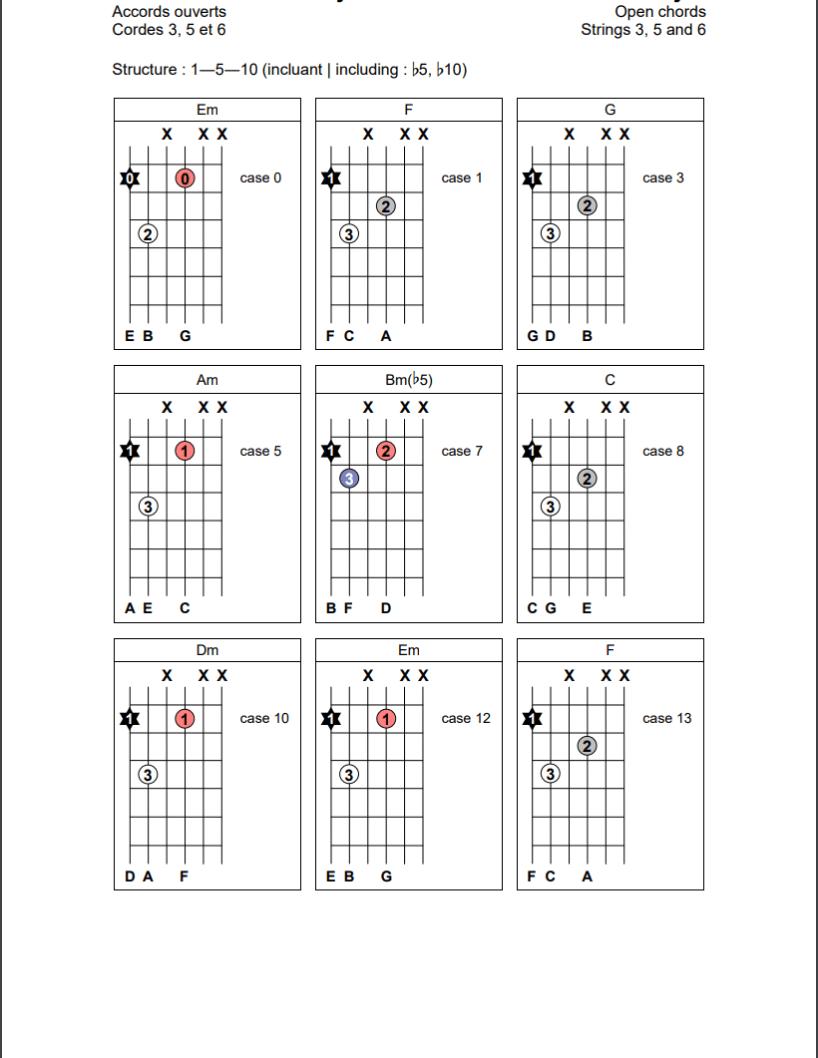 Accords ouverts (1-5-10) sur les cordes 3, 5 et 6 de la guitare