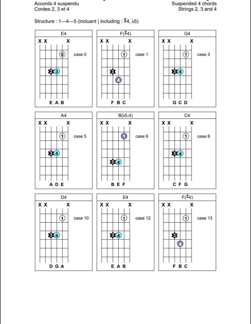 Accords de quartes suspendues (1-4-5) sur les cordes 2, 3 et 4 de la guitare