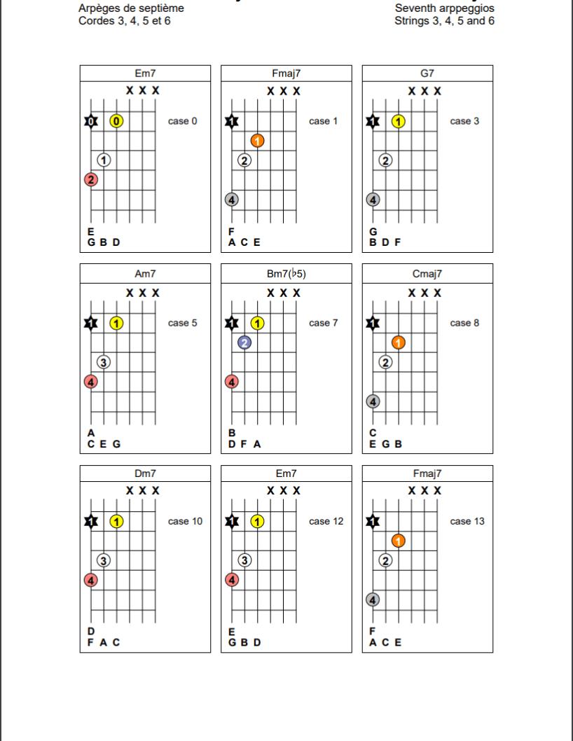 Arpèges de septième sur les cordes 4, 5 et 6 de la guitare (POSITION B)