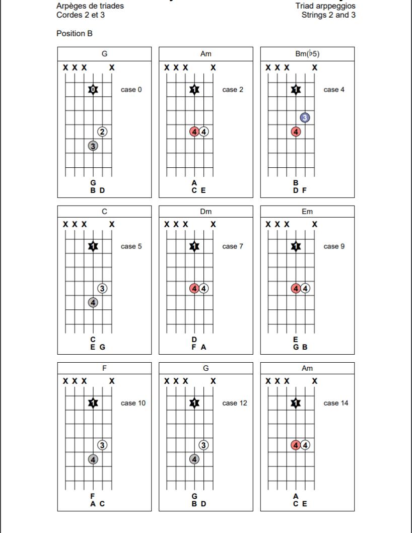 Arpèges de triades sur les cordes 1 et 2 de la guitare (position B)