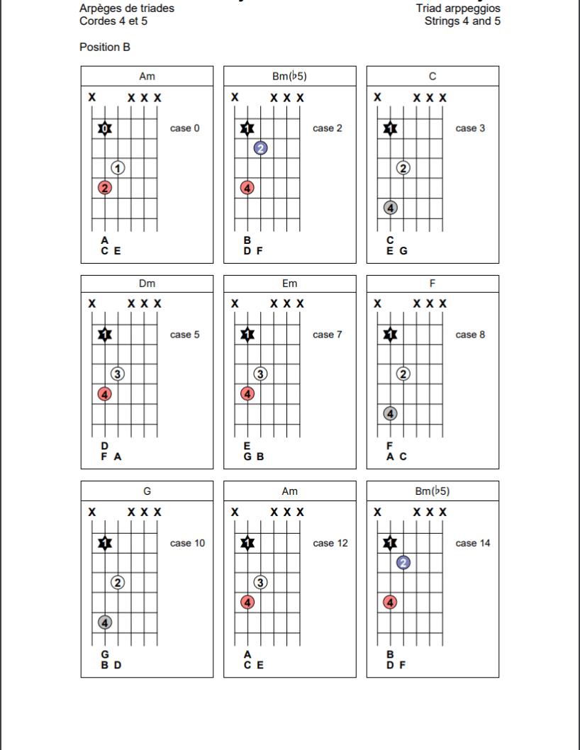 Arpèges de triades sur les cordes 4 et 5 de la guitare (position B)