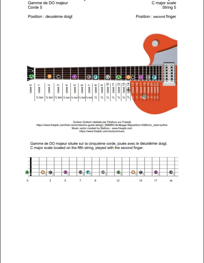 Gamme de DO majeur sur la cinquième corde de la guitare (deuxième doigt)