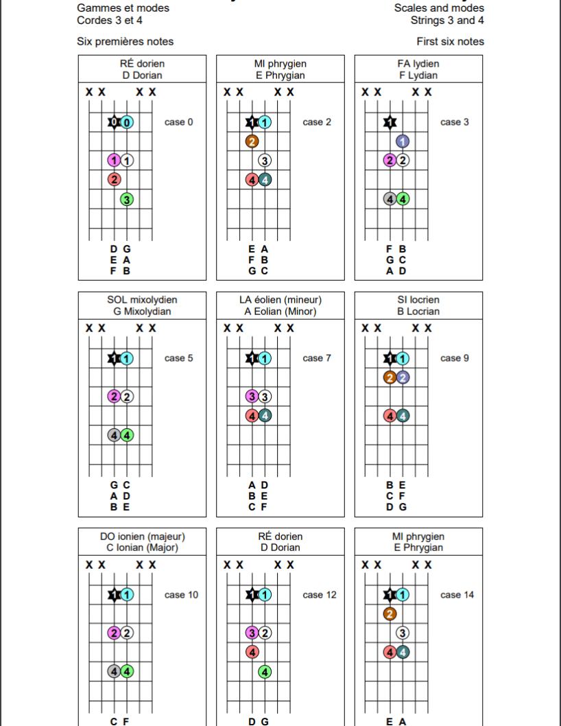 Gammes et modes sur les cordes 3 et 4 de la guitare (six premières notes)