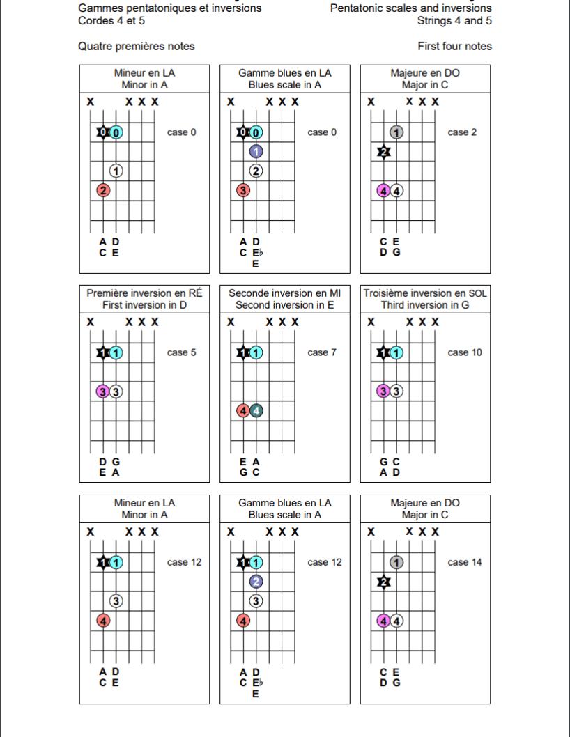 Gammes pentatoniques sur les cordes 4 et 5 de la guitare