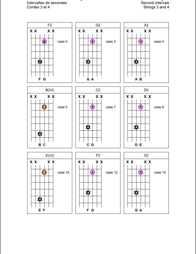 Intervalles de secondes sur les cordes 3 et 4 de la guitare