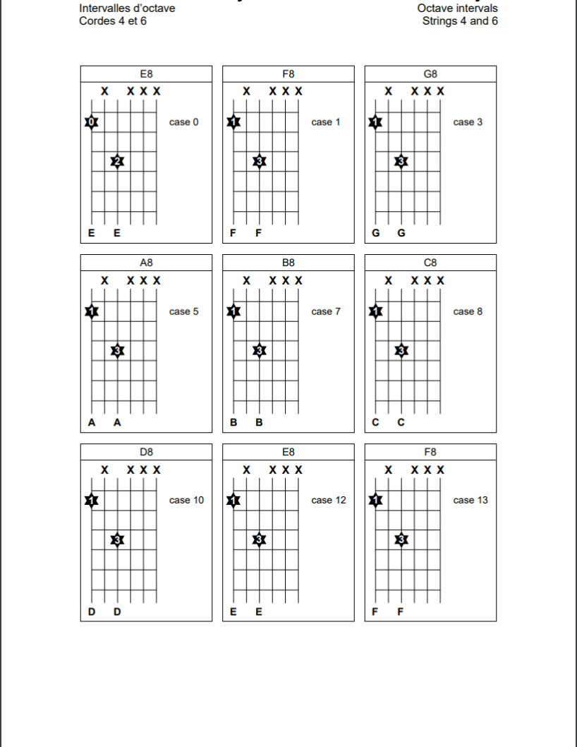 Intervalles d'octaves sur les cordes 4 et 6 de la guitare