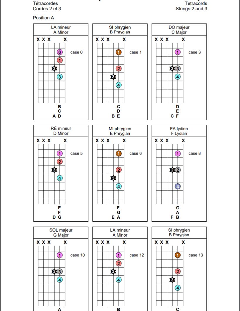 Tétracordes sur les cordes 2 et 3 de la guitare (position A)