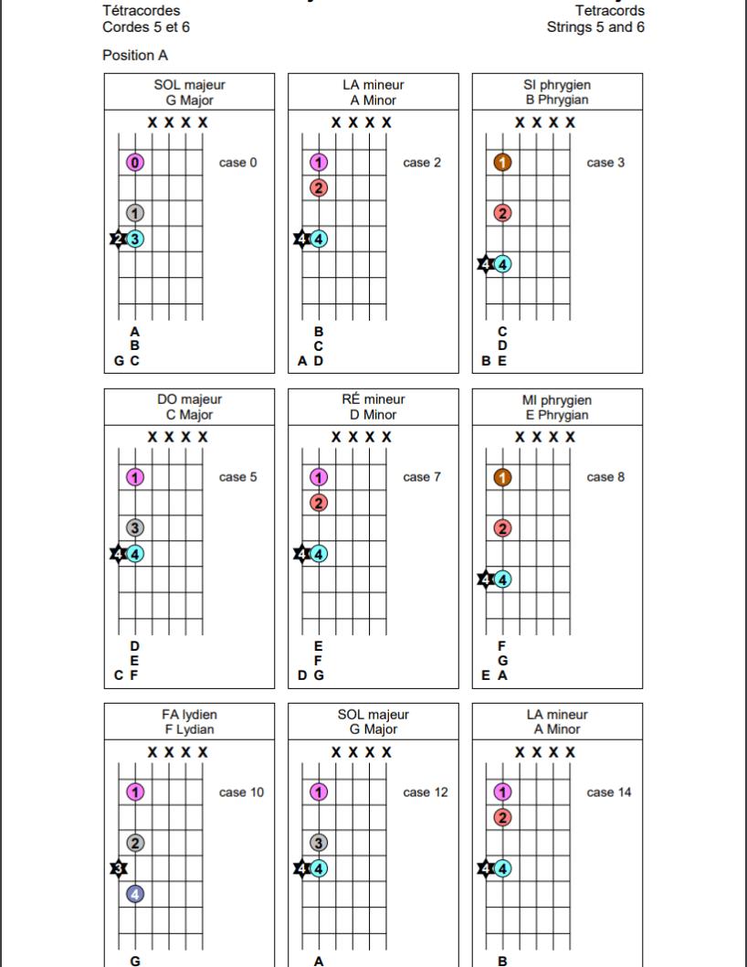 Tétracordes sur les cordes 5 et 6 de la guitare (position A)