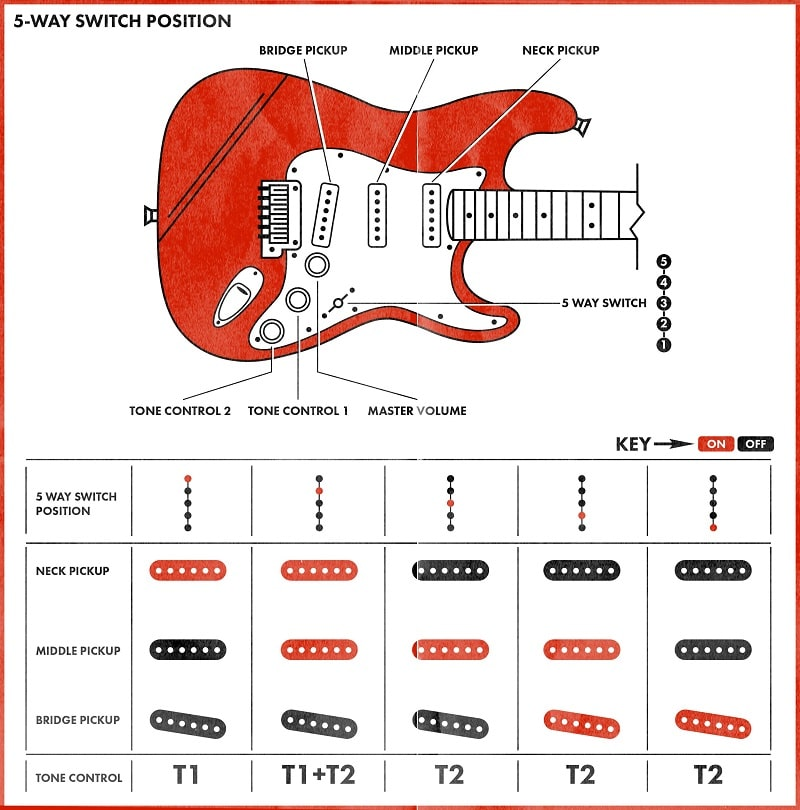 Guitar-Pickup-Positions