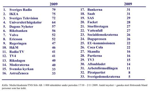 Förtroendebarometern 2009