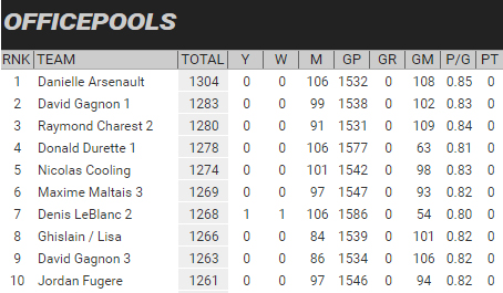 Hockey Pool for Health final standings