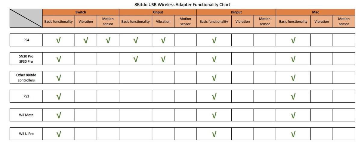 conecta-nintendo-switch-mando-ps4-wii-u-gracias-al-adaptador-8bitdo-frikigamers.com