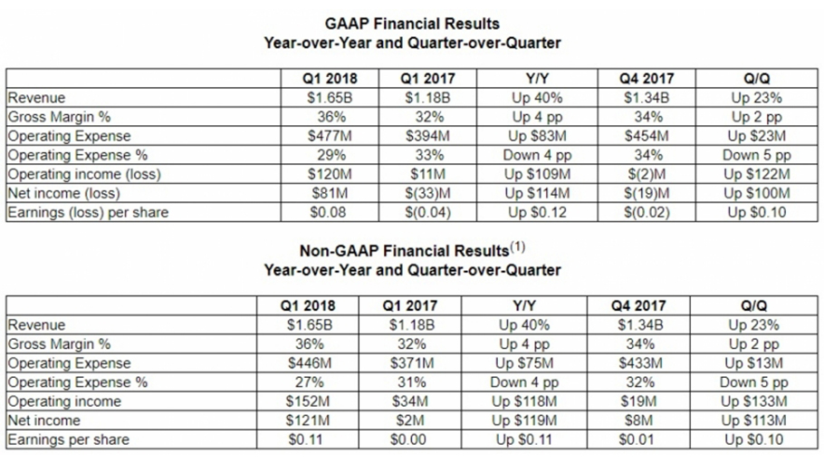 amd-gaap-financial-results-frikigamers.com