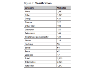 untitled - Classification