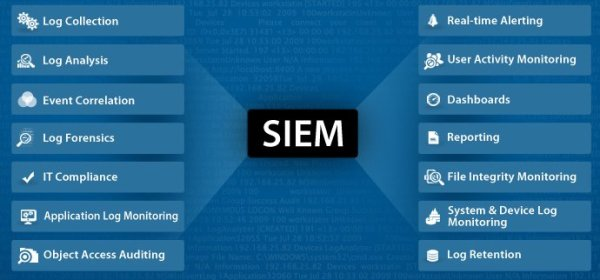 SIEM - Four Letter Words: SIEM & GDPR: [the GDPR Series (7)]