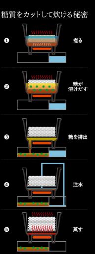炊飯器による糖質カットの図解