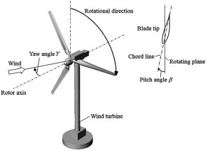 Wind Velocity Steering Creates More Power Potential