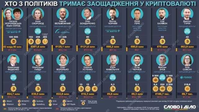 Составлен рейтинг криптовалютных политиков-миллионеров. На первом месте – «пятая колонна»