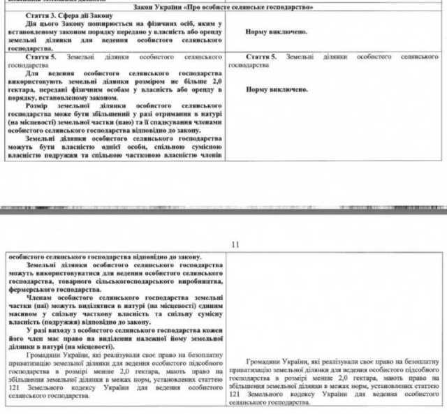 Зе!коллективизация: «слуги народа» хотят отнять право украинцев на землю