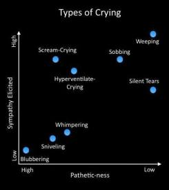 Types of Crying Chart