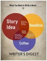 What You Need to Write a Novel