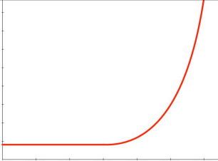 Hockey-Stick-Curve