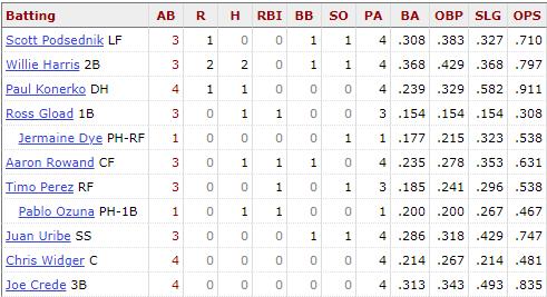 White Sox lineup April 24th, 2005
